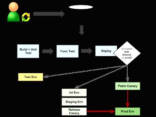 Basic Build Test Deploy Flow